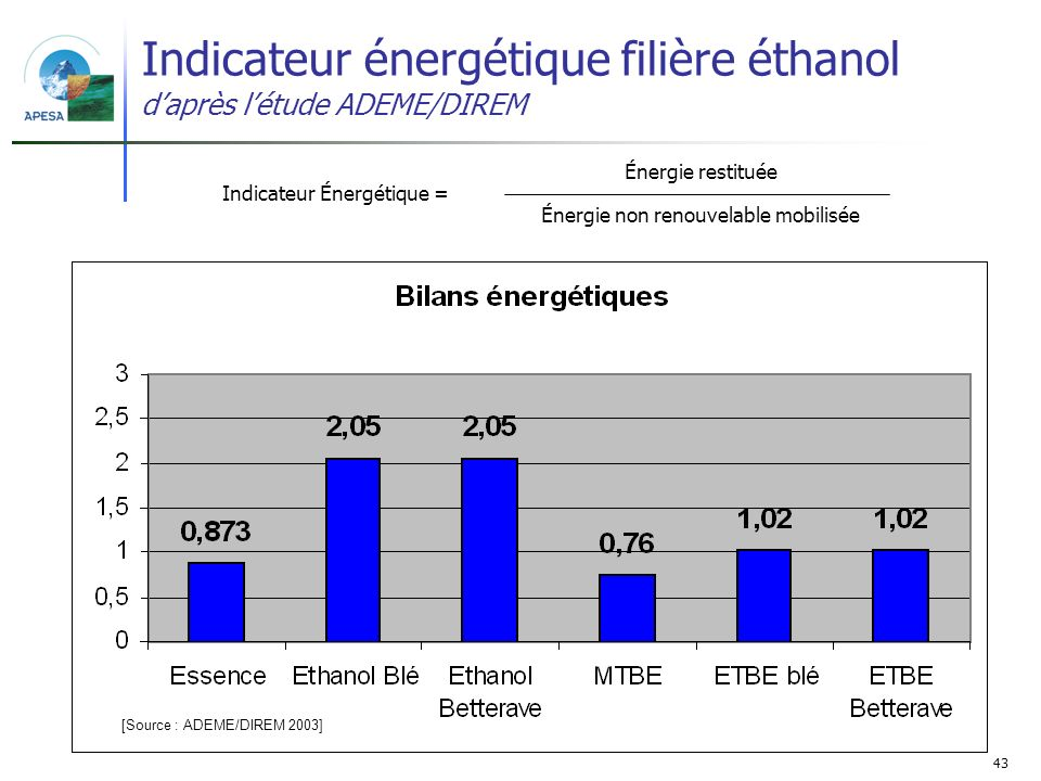 Indicateur énergétique filière éthanol d'après l'étude ADEME/DIREM