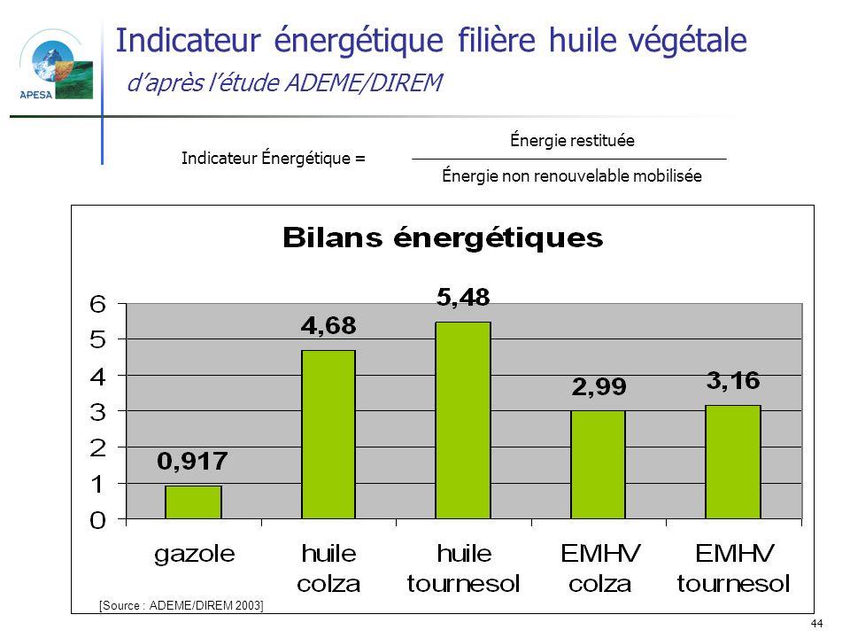 Indicateur énergétique filière huile végétale d'après l'étude ADEME/DIREM