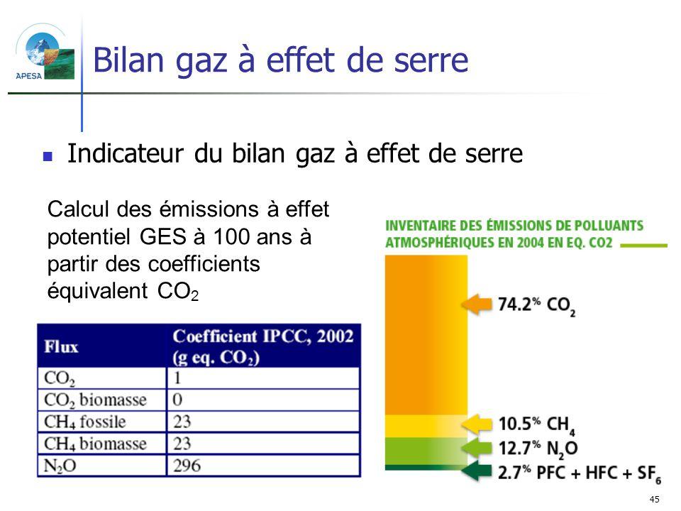 Bilan gaz à effet de serre