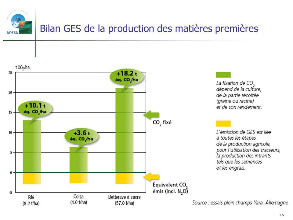 Bilan GES de la production des matières premières