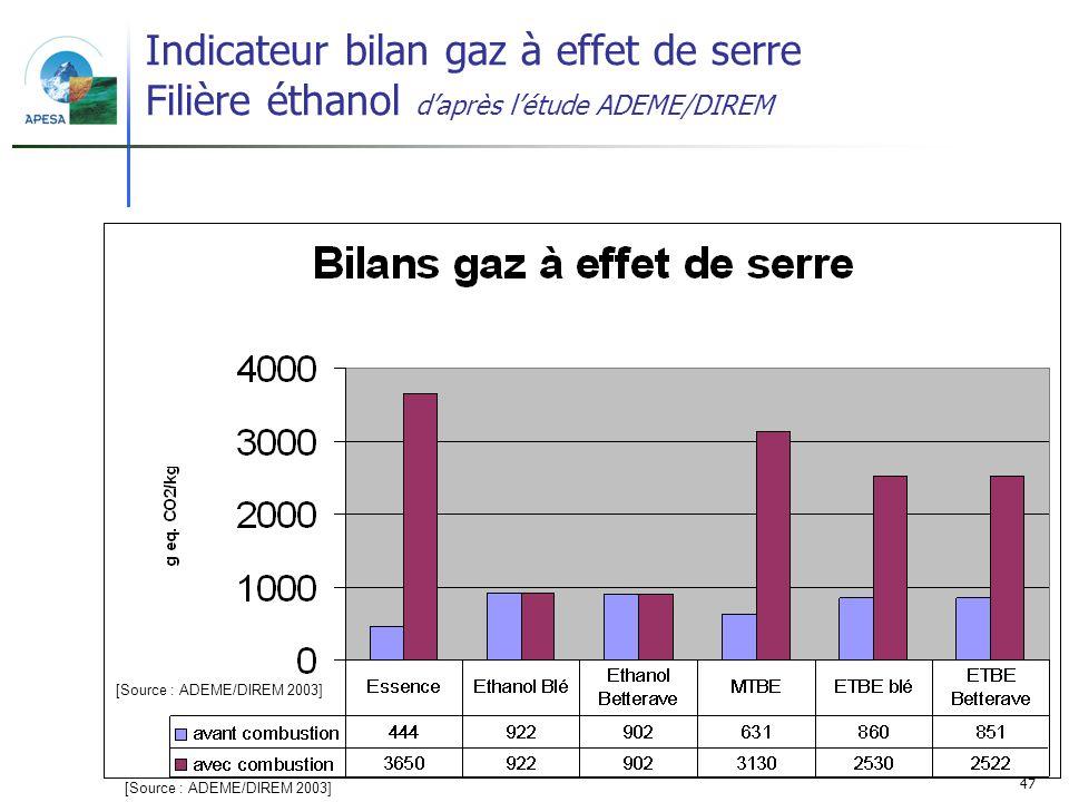 Indicateur bilan gaz à effet de serre Filière éthanol d'après l'étude ADEME/DIREM