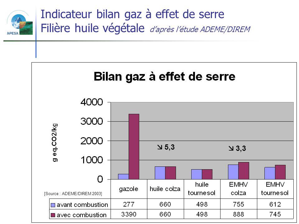 Indicateur bilan gaz à effet de serre Filière huile végétale d'après l'étude ADEME/DIREM