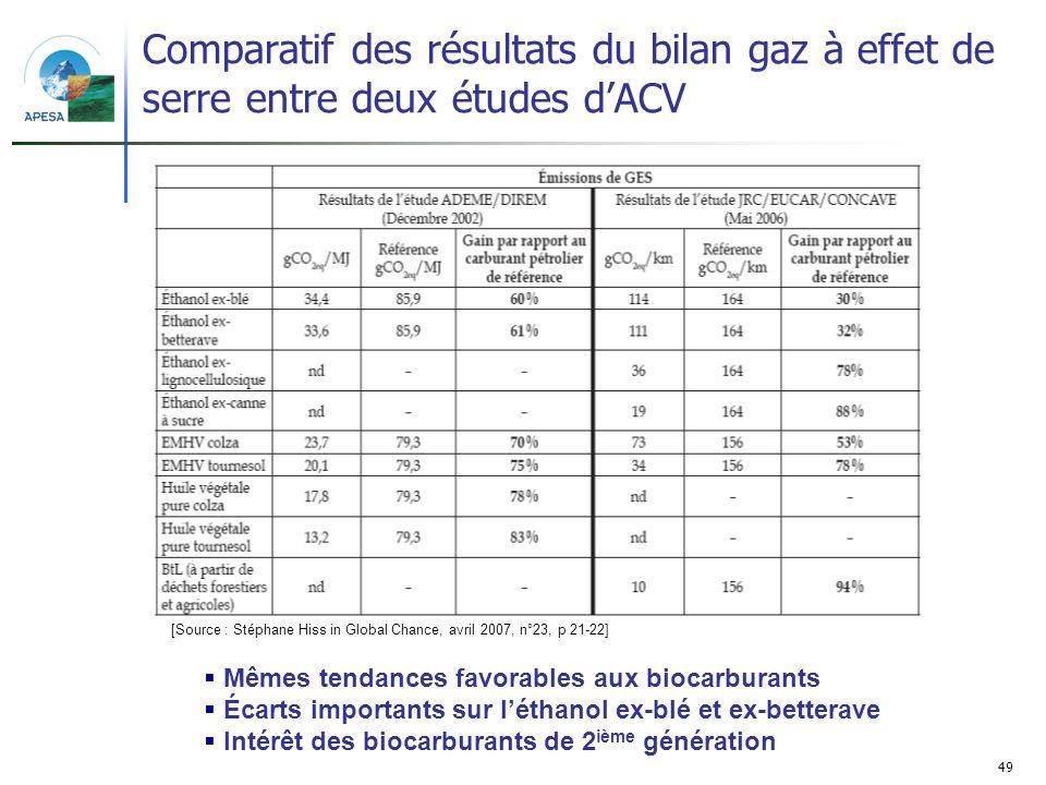 Comparatif des résultats du bilan gaz à effet de serre entre deux études d'ACV