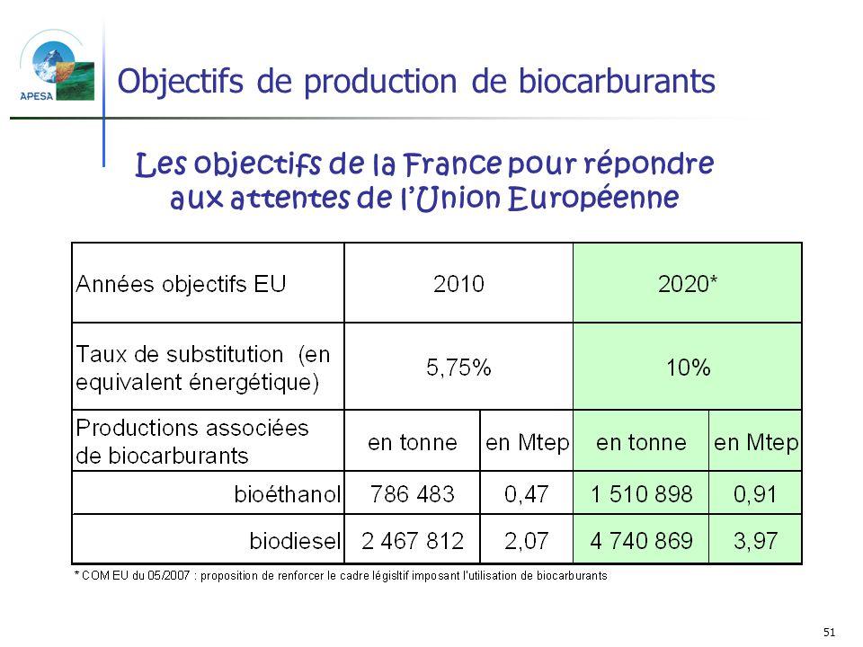 Objectifs de production de biocarburants