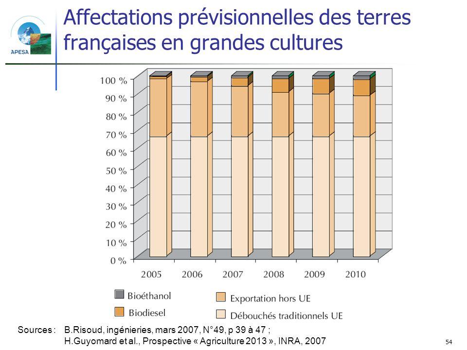 Affectations prévisionnelles des terres françaises en grandes cultures