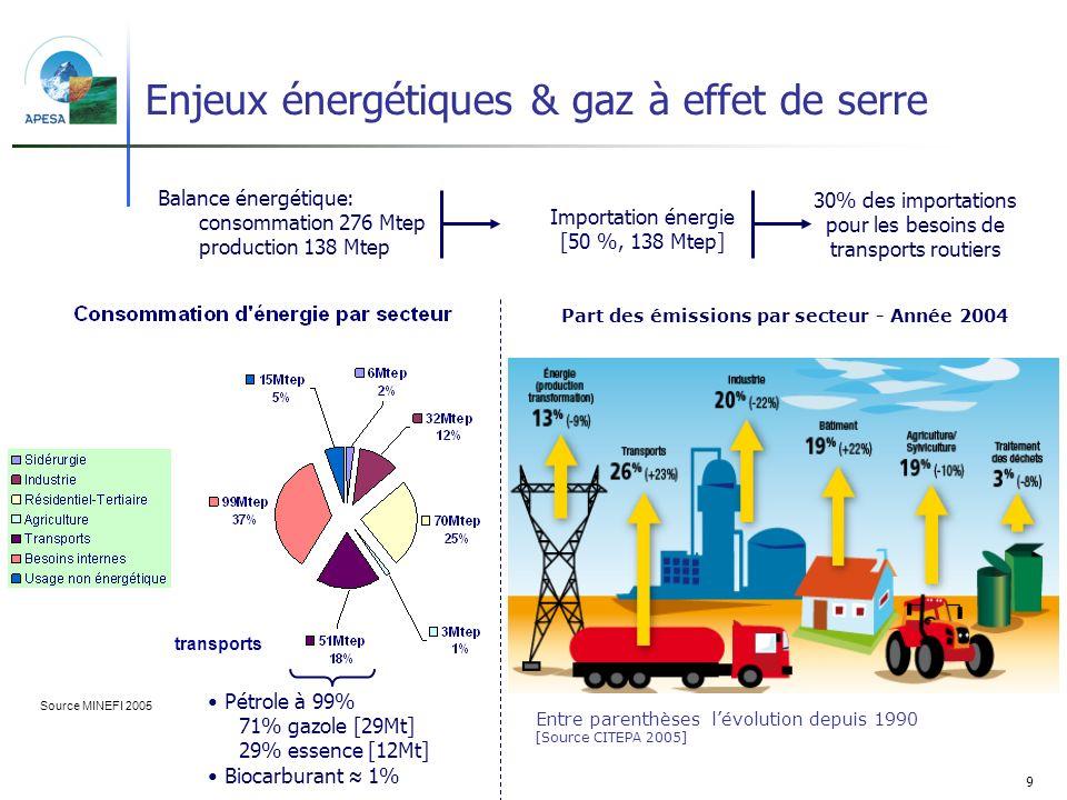 Enjeux énergétiques & gaz à effet de serre