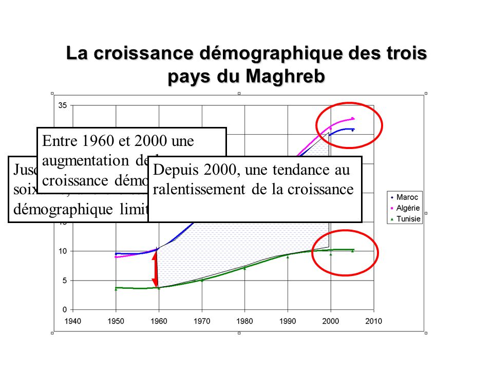 La croissance démographique des trois pays du Maghreb