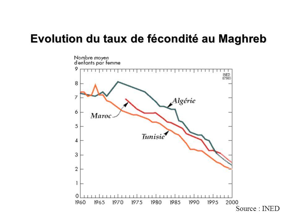 Evolution du taux de fécondité au Maghreb