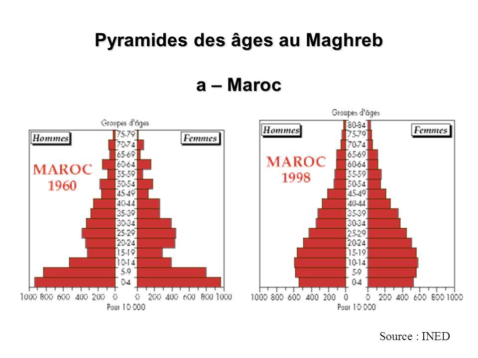 Pyramides des âges au Maghreb a – Maroc