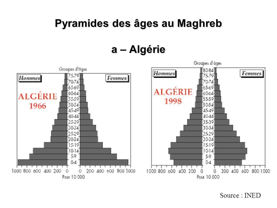 Pyramides des âges au Maghreb a – Algérie