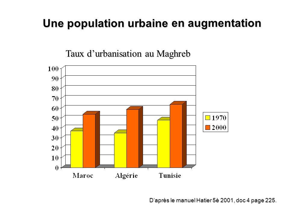 Une population urbaine