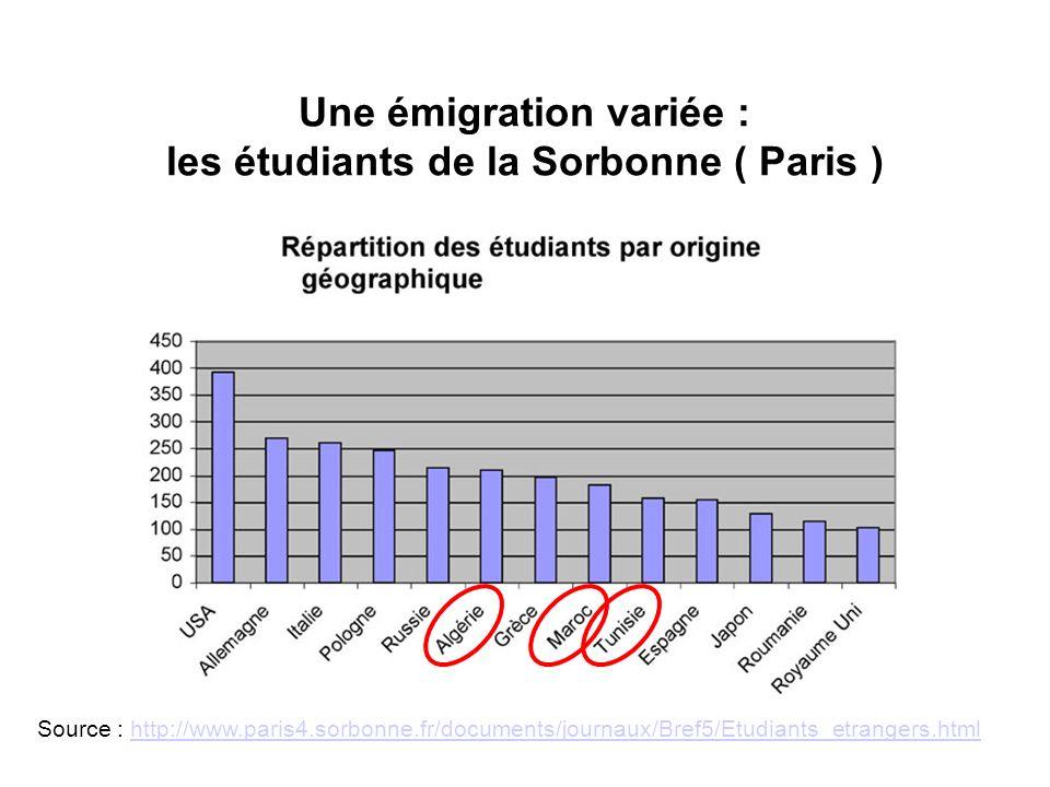 Une émigration variée : les étudiants de la Sorbonne ( Paris )