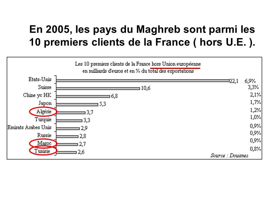 En 2005, les pays du Maghreb sont parmi les 10 premiers clients de la France ( hors U.E. ).