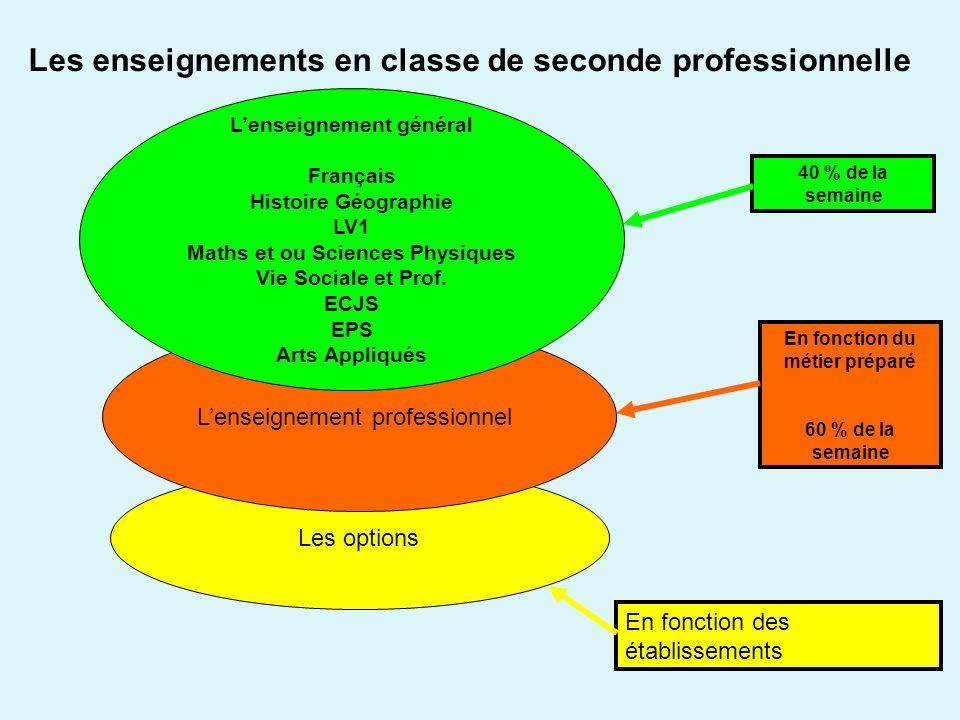Les enseignements en classe de seconde professionnelle
