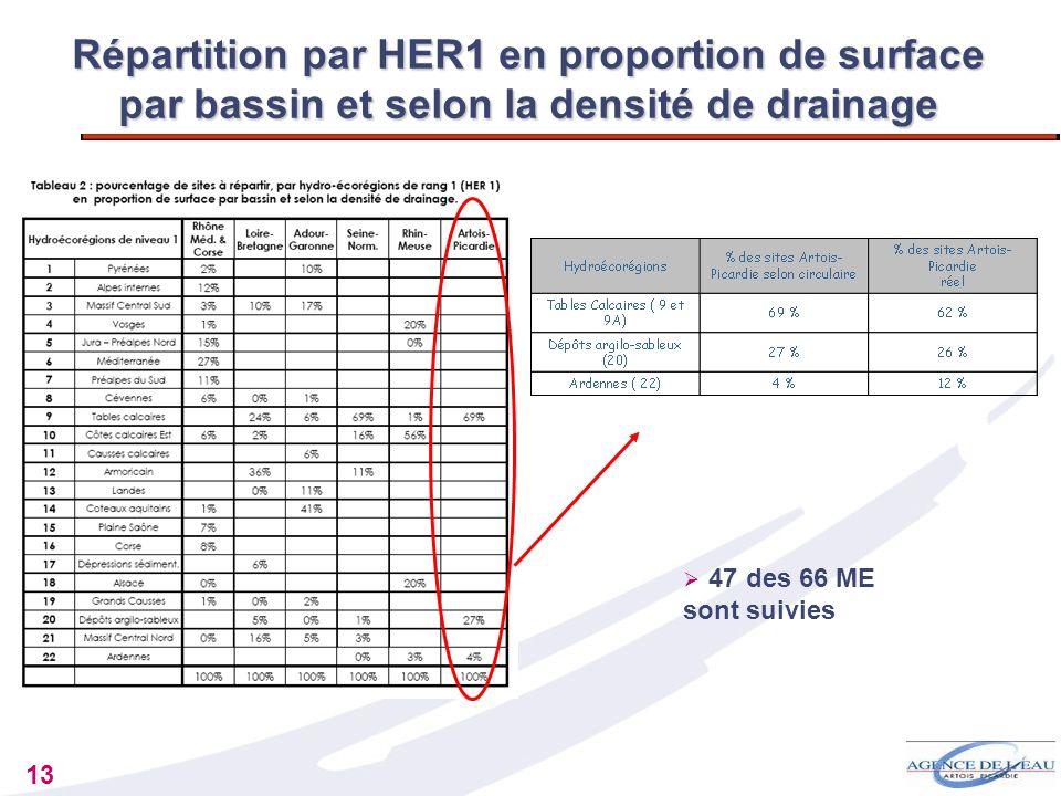Répartition par HER1 en proportion de surface par bassin et selon la densité de drainage