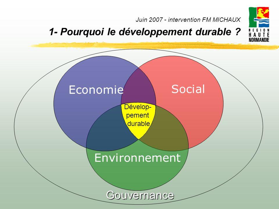 Economie Social Environnement Gouvernance Dévelop- pement durable