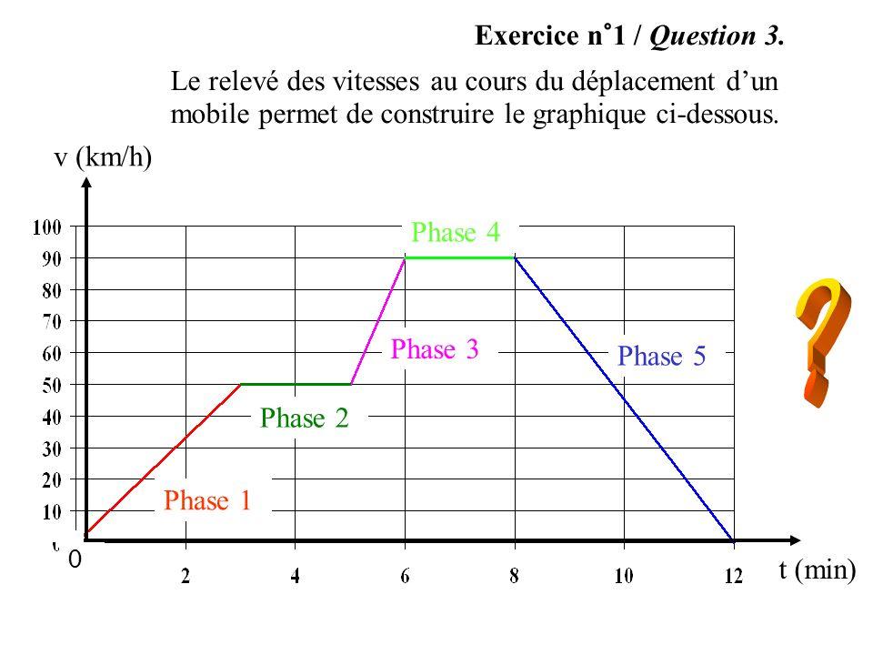 Exercice n°1 / Question 3. Le relevé des vitesses au cours du déplacement d'un mobile permet de construire le graphique ci-dessous.