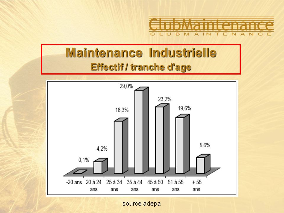 Maintenance Industrielle Effectif / tranche d age