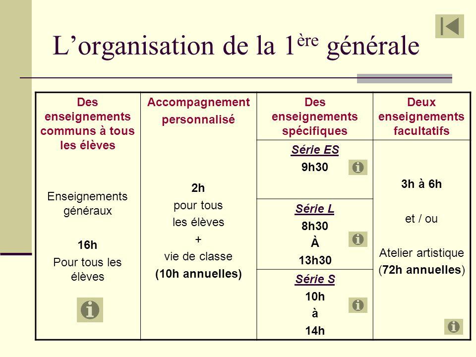 L'organisation de la 1ère générale
