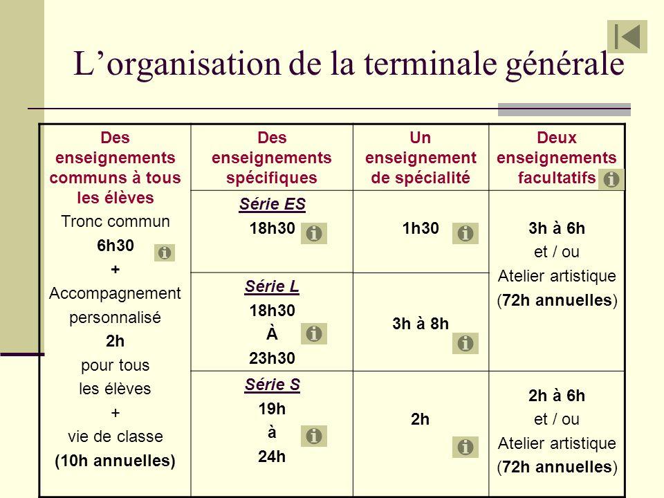 L'organisation de la terminale générale