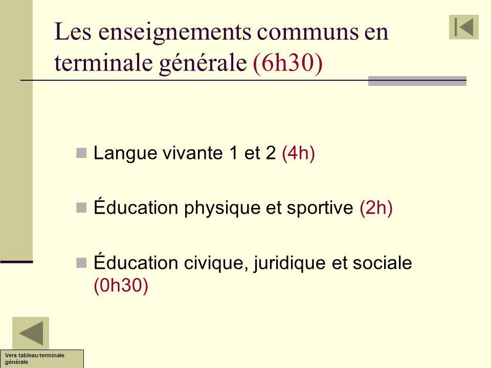 Les enseignements communs en terminale générale (6h30)