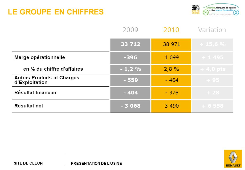 LE GROUPE EN CHIFFRES 2009 2010 Variation Chiffre d'affaires 33 712