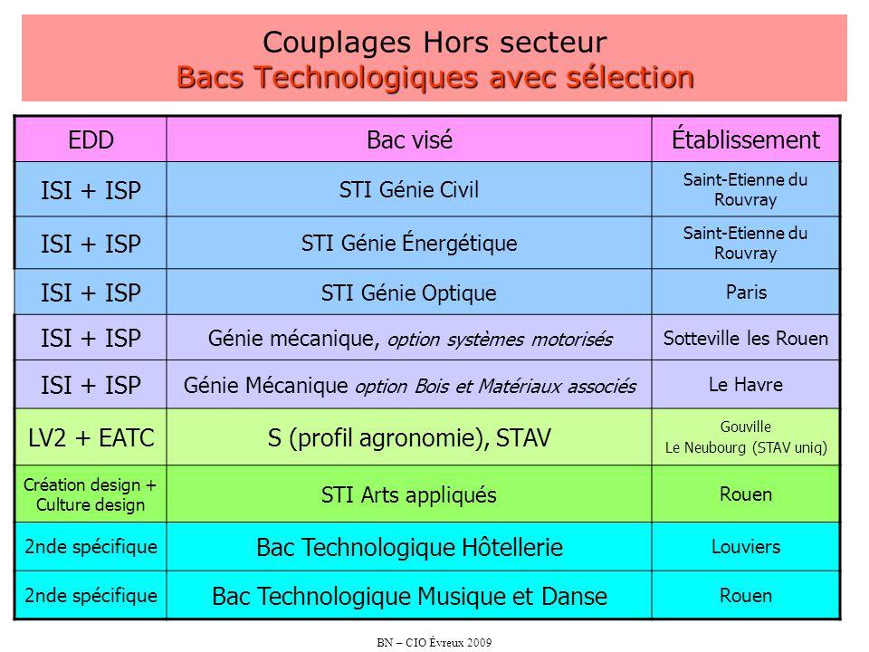 Couplages Hors secteur Bacs Technologiques avec sélection