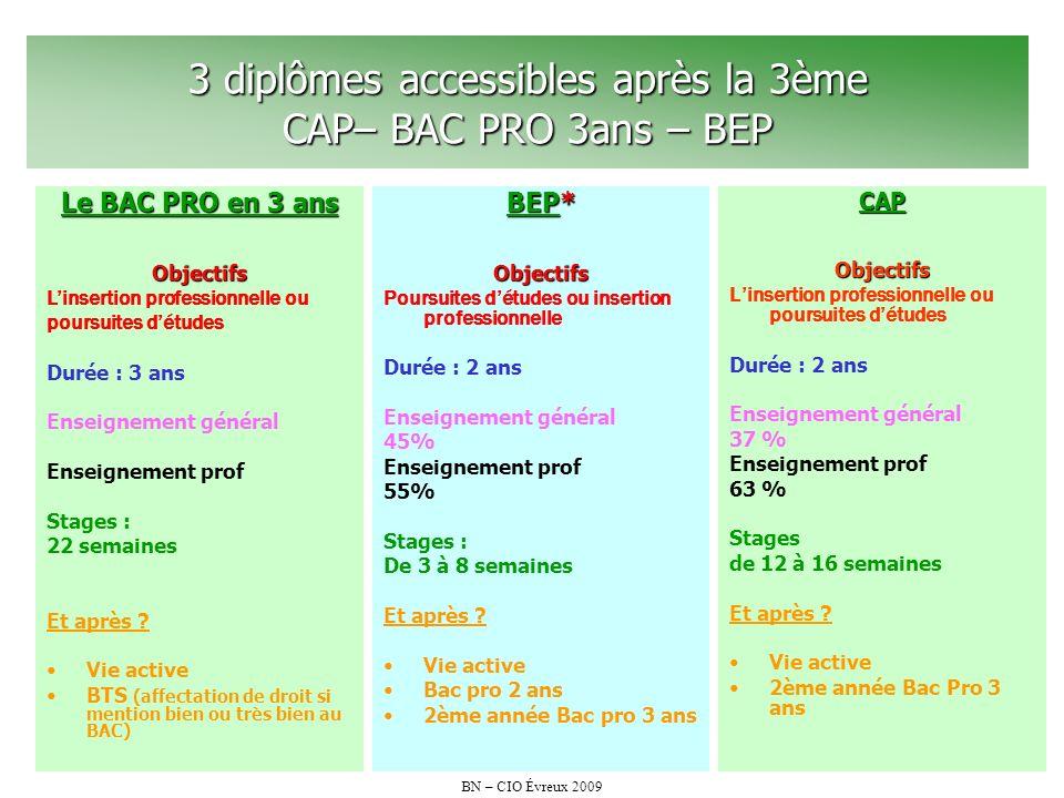 3 diplômes accessibles après la 3ème CAP– BAC PRO 3ans – BEP