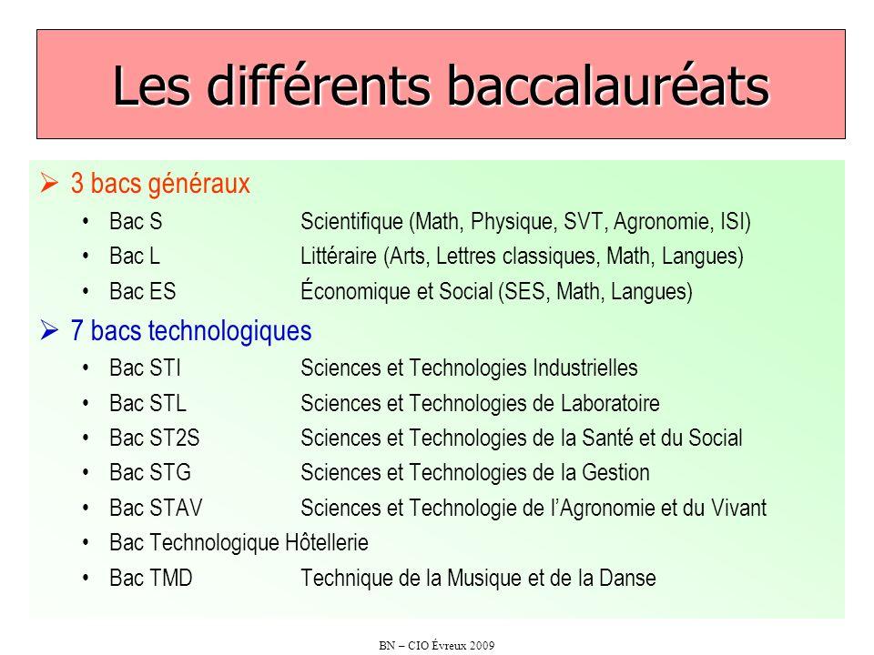 Les différents baccalauréats
