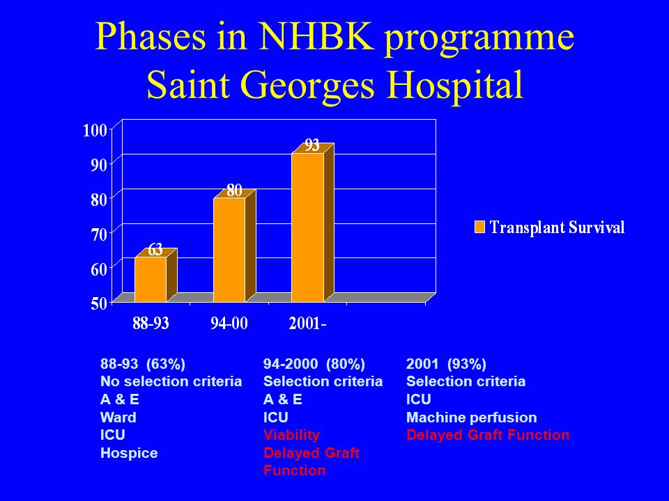 Phases in NHBK programme Saint Georges Hospital