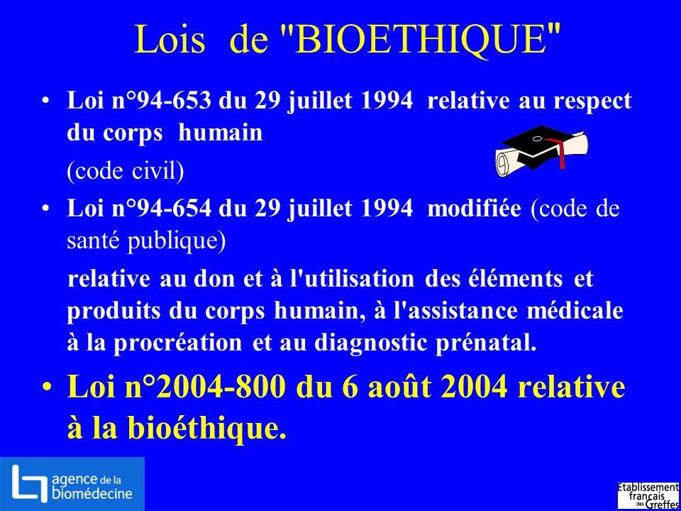 Lois de BIOETHIQUE Loi n°94-653 du 29 juillet 1994 relative au respect du corps humain. (code civil)