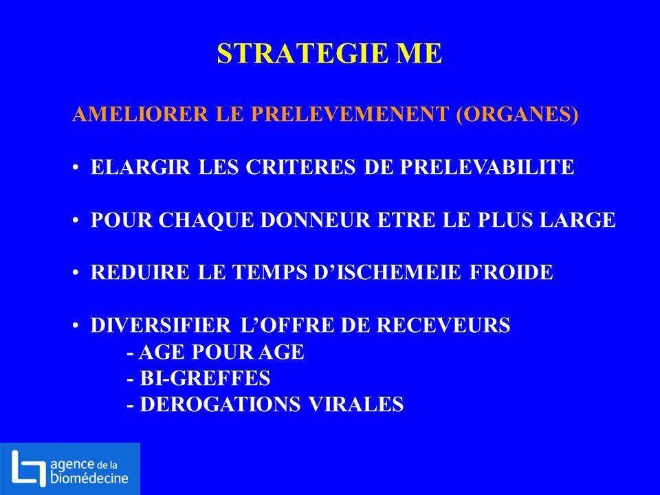 STRATEGIE ME AMELIORER LE PRELEVEMENENT (ORGANES)