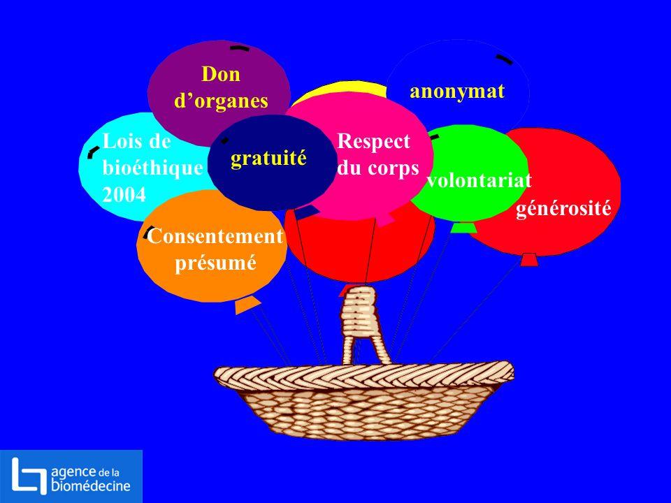 Don d'organes anonymat. Lois de bioéthique 2004. Respect du corps. gratuité. volontariat. générosité.