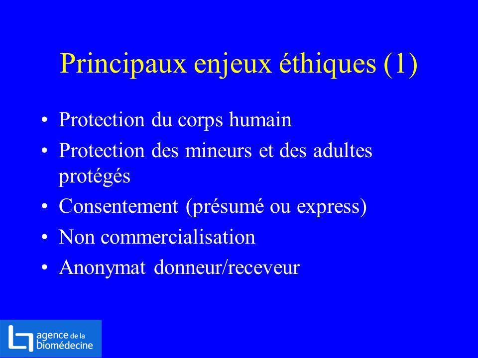 Principaux enjeux éthiques (1)