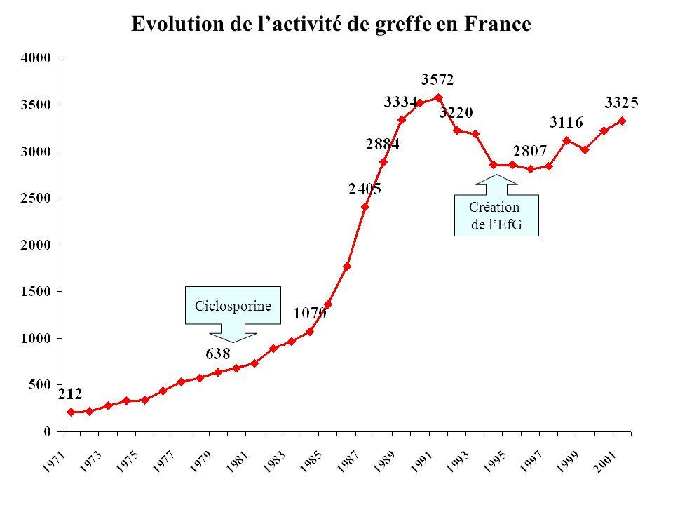 Evolution de l'activité de greffe en France