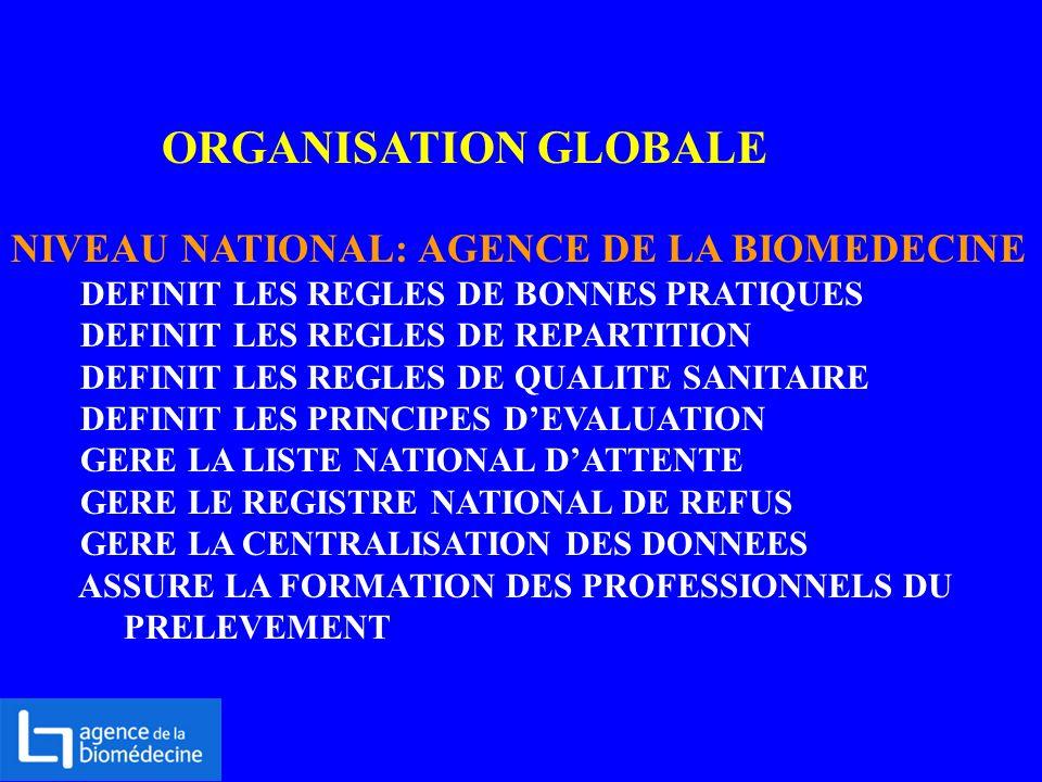ORGANISATION GLOBALE NIVEAU NATIONAL: AGENCE DE LA BIOMEDECINE