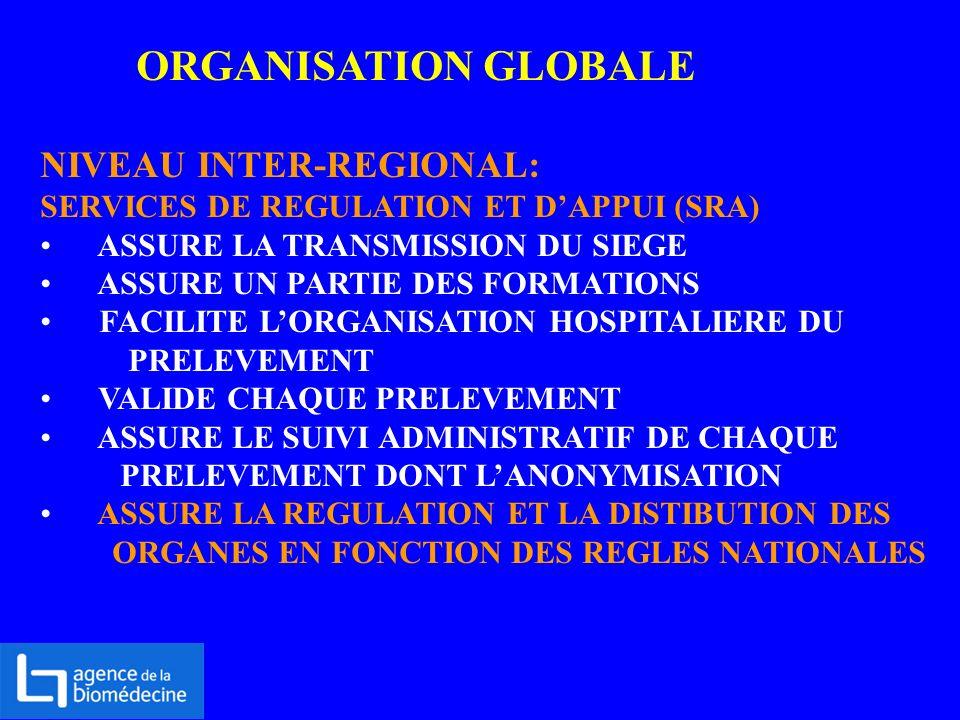 ORGANISATION GLOBALE NIVEAU INTER-REGIONAL: