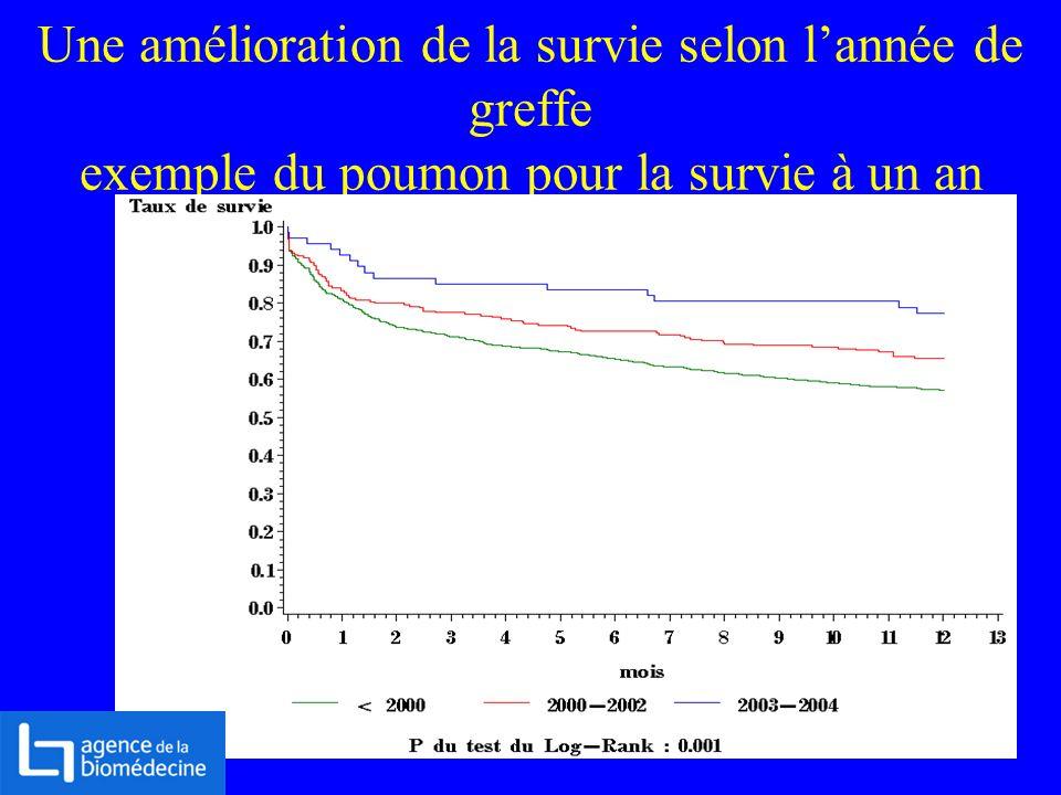 Une amélioration de la survie selon l'année de greffe exemple du poumon pour la survie à un an