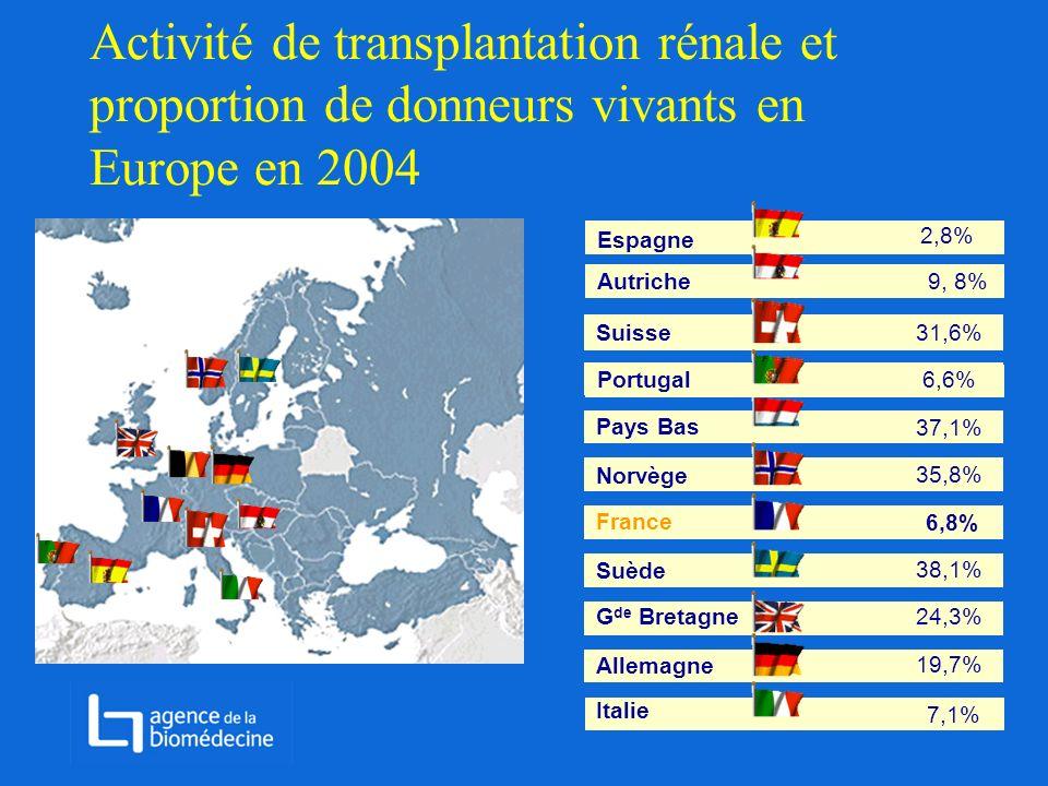 Activité de transplantation rénale et proportion de donneurs vivants en Europe en 2004