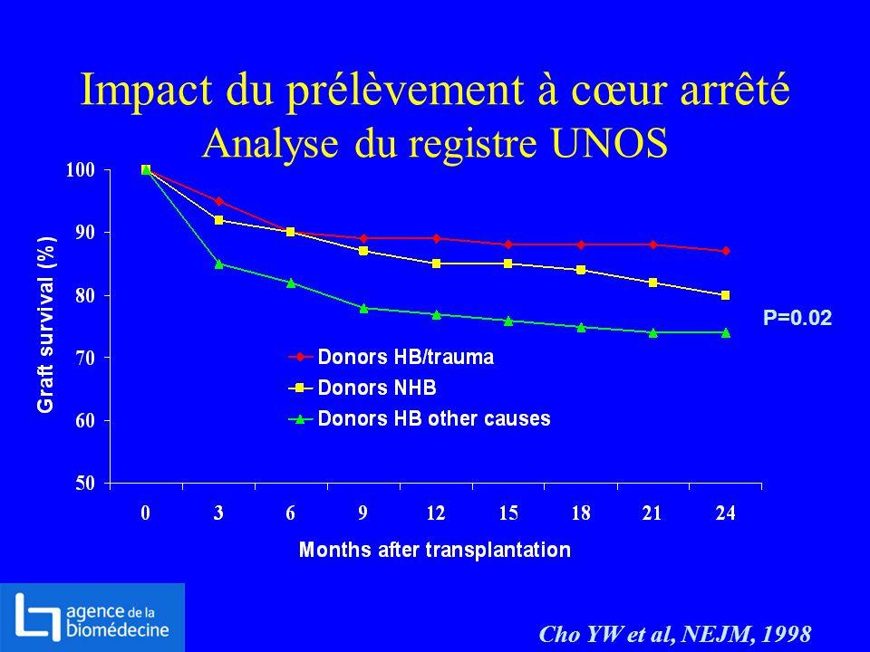 Impact du prélèvement à cœur arrêté Analyse du registre UNOS