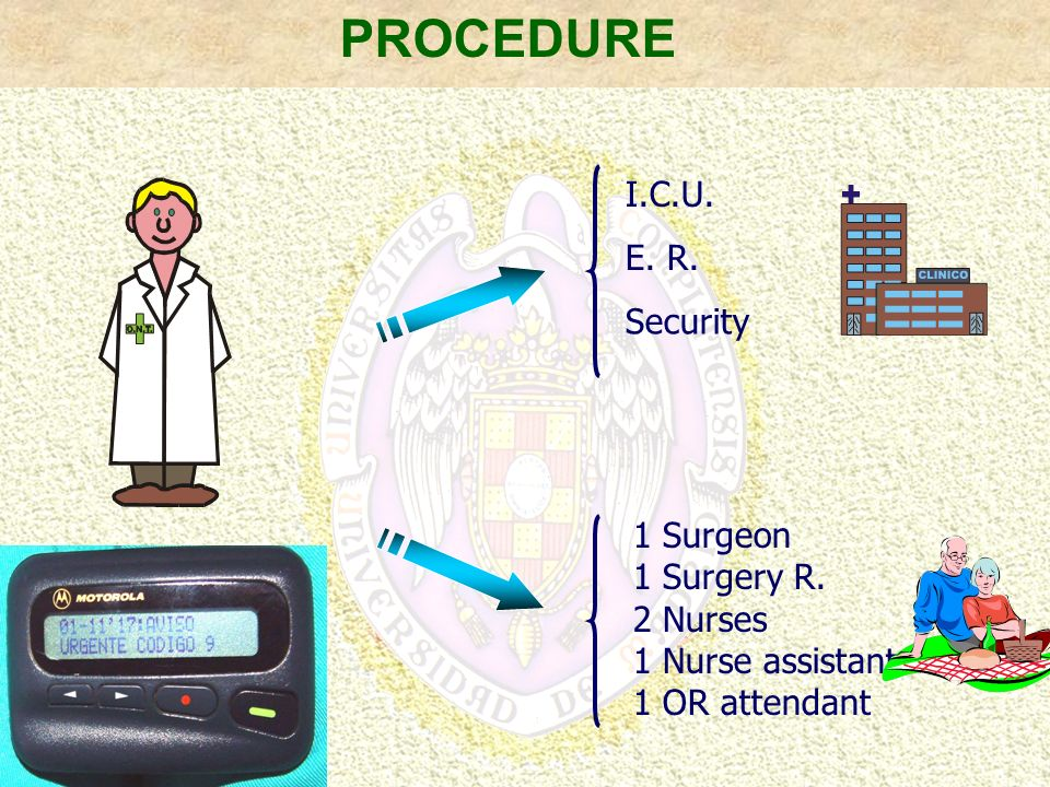 PROCEDURE I.C.U. E. R. Security 1 Surgeon 1 Surgery R. 2 Nurses