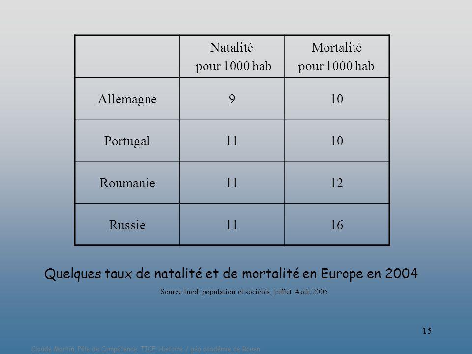 Source Ined, population et sociétés, juillet Août 2005