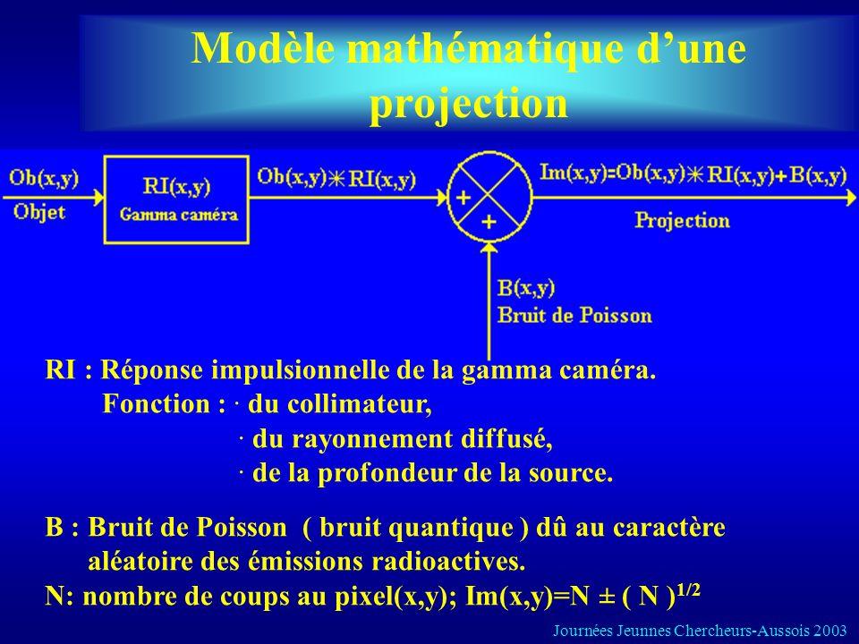 Modèle mathématique d'une projection