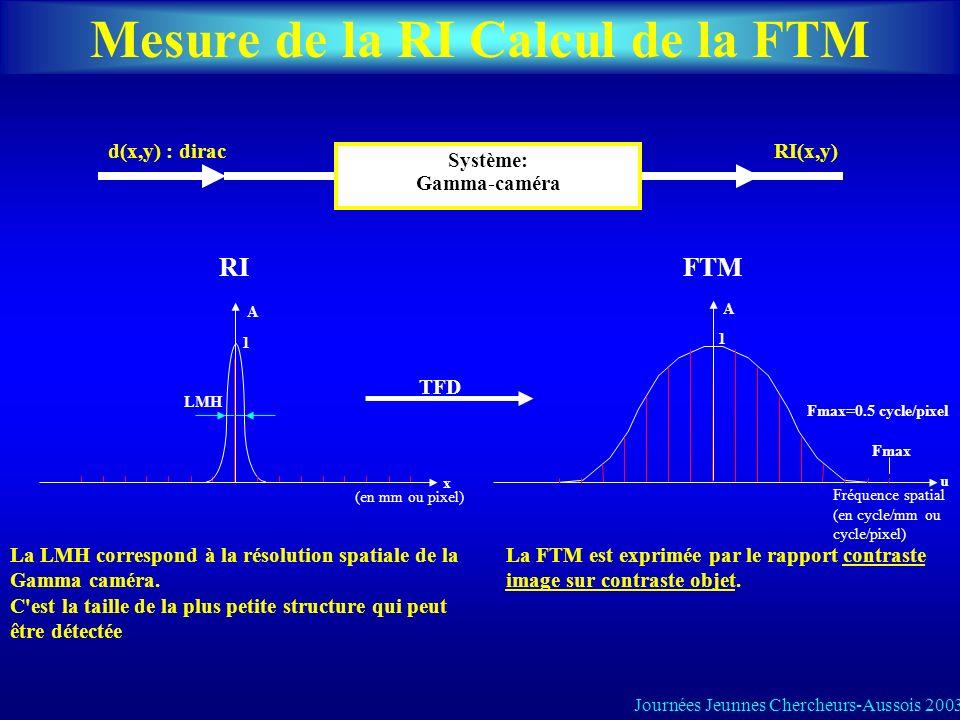 Mesure de la RI Calcul de la FTM