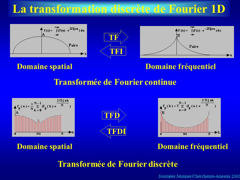 La transformation discrète de Fourier 1D