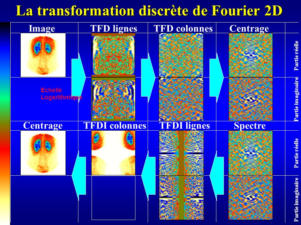 La transformation discrète de Fourier 2D