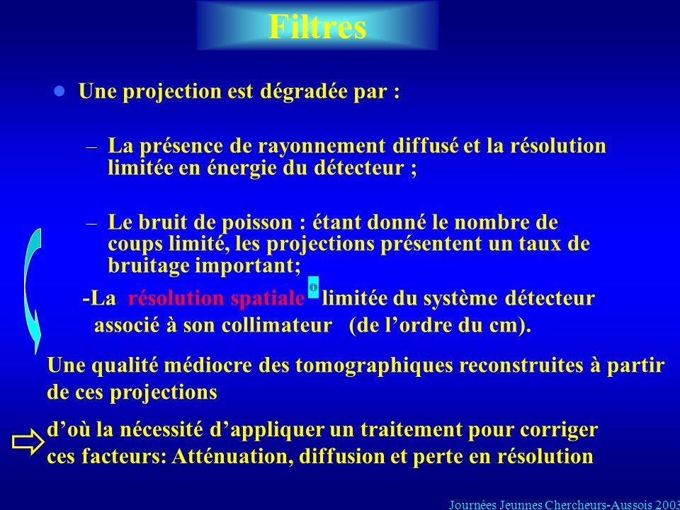 Filtres Une projection est dégradée par :