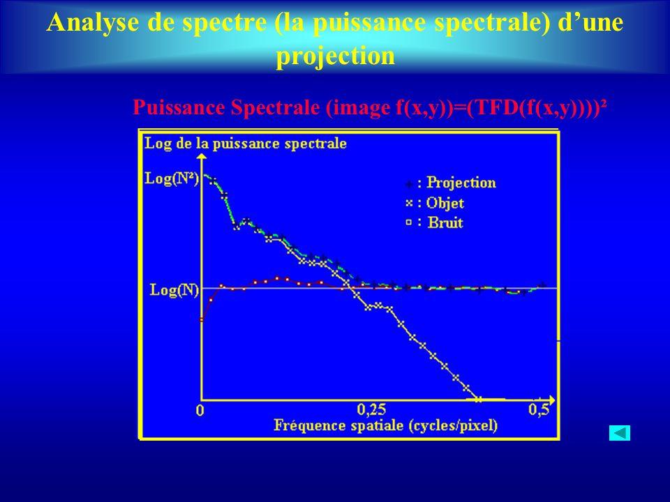 Analyse de spectre (la puissance spectrale) d'une projection