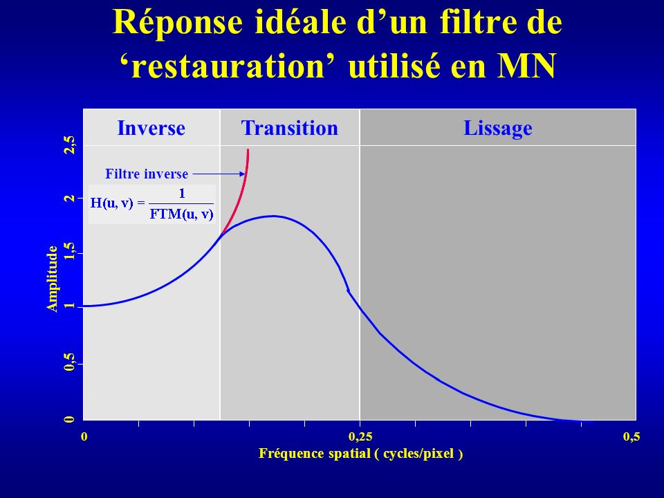 Réponse idéale d'un filtre de 'restauration' utilisé en MN