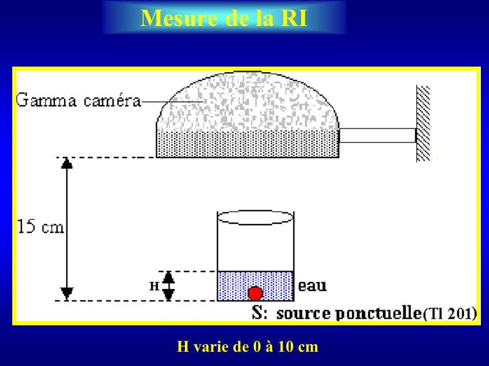 Mesure de la RI H varie de 0 à 10 cm